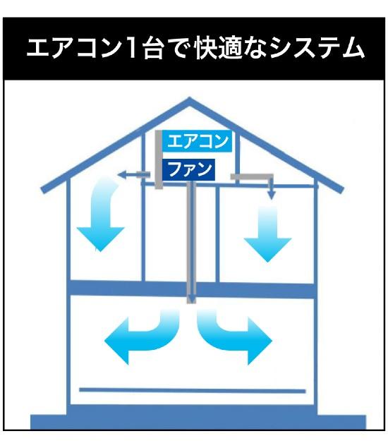 佐久市の注文住宅で設置される小屋裏エアコン